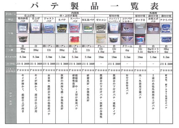 塗料・防水材販売の(株)シービーエムのおすすめするメーコー株式会社パテ一覧表